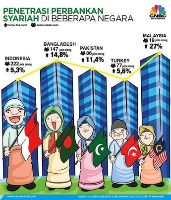 Penetrasi Bank Syariah di Indonesia Baru 5%