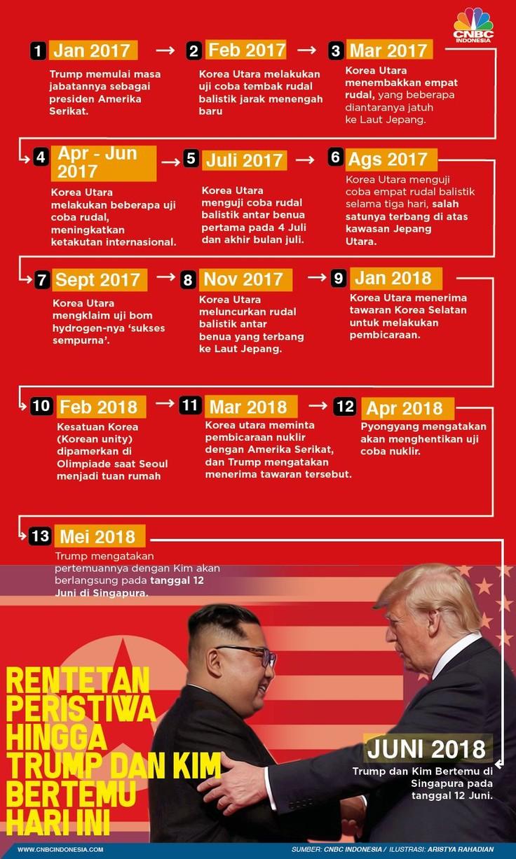 Jalan Panjang Pertemuan Donald Trump dan Kim Jong Un