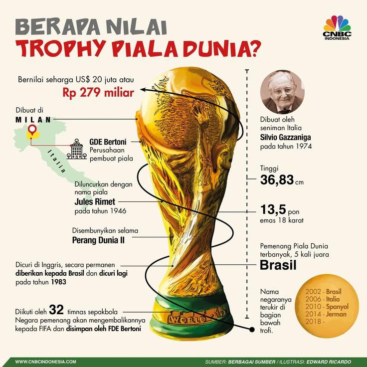 Trofi Piala Dunia dibuat dari 13,5 pon emas 18 karat.