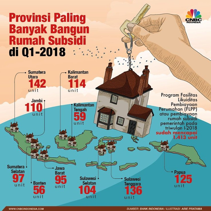 Rumah subsidi pemerintah yang dibangun pada triwulan I-2018 sudah mencapai 1.413 unit.