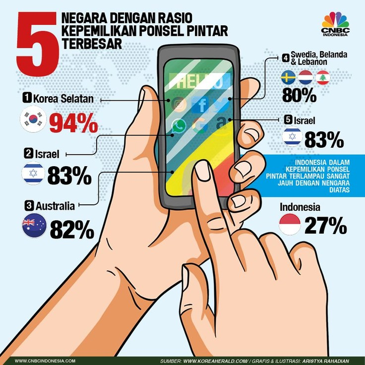 Ponsel sudah menjadi kebutuhan utama bagi setiap orang saat ini.