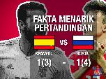 Skor Imbang, Rusia Akan Hadapi Kroasia di Perempat Final
