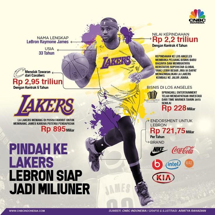 LeBron James dikontrak LA Lakers selama empat tahun senilai Rp 2,2 triliun.