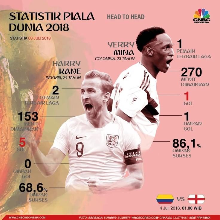 Jelang Inggris vs Kolombia, Simak Statistik Kane & Mina