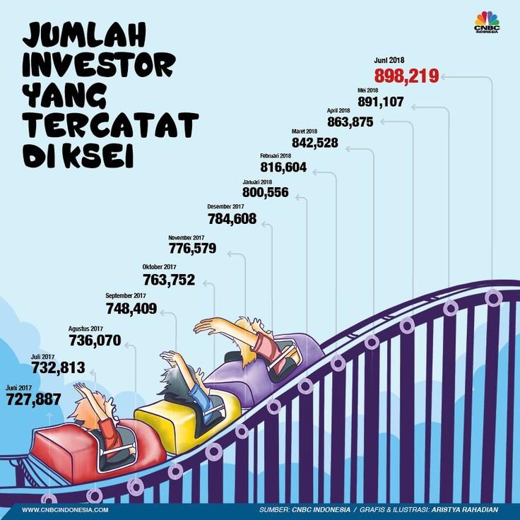 Jumlah investor di pasar saham Indonesia terus bertambah.