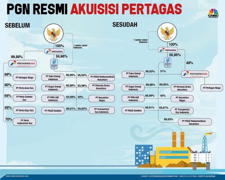 Akuisisi Pertagas, Begini Struktur Organisasi Baru PGN