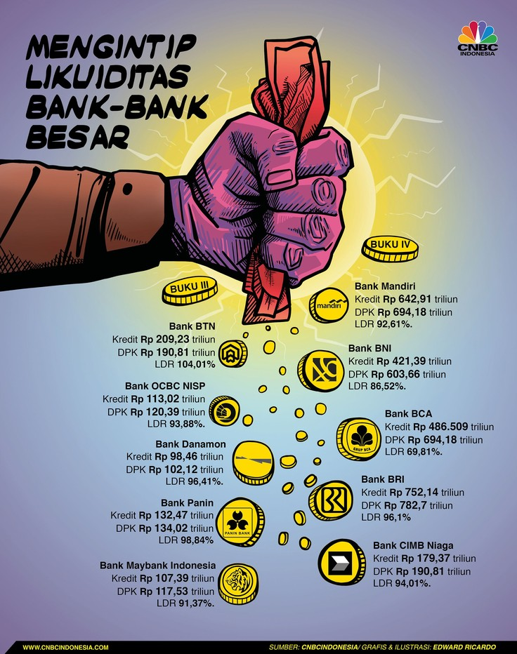 Mengetat, Inilah Likuiditas Bank Besar di Indonesia