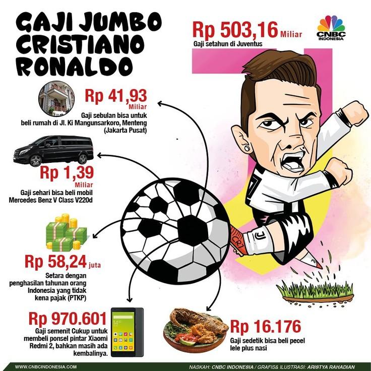 Gaji Cristiano Ronaldo Bisa untuk Beli Apa Saja Ya?
