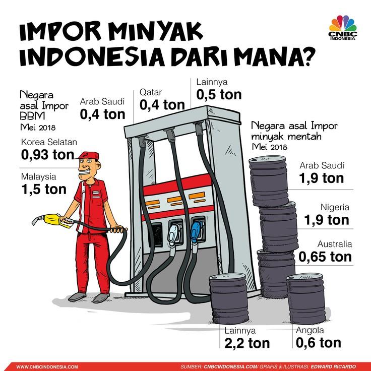 Impor Minyak RI dari Negara Mana Saja?