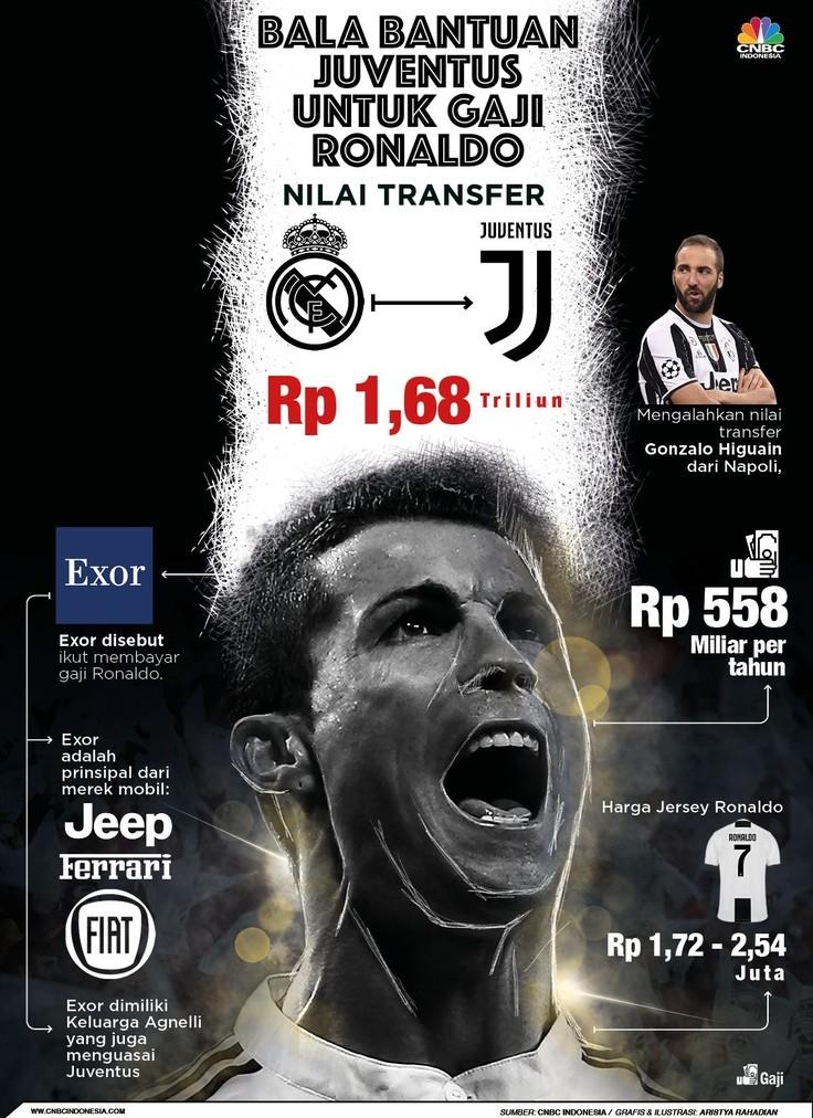 Bala Bantuan Bagi Juventus untuk Bayar Gaji Ronaldo