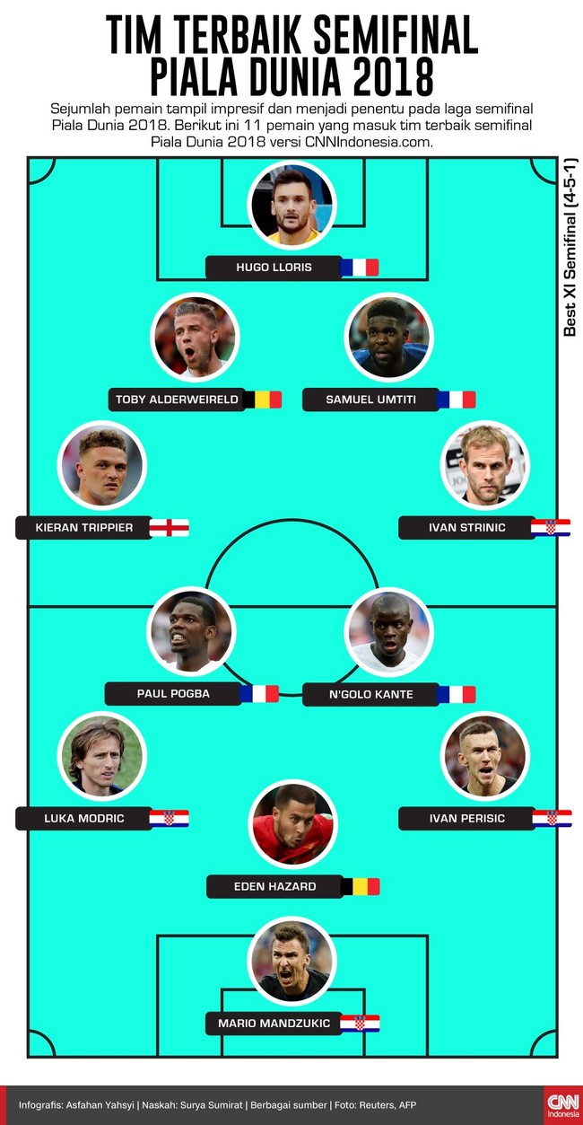 INFOGRAFIS: Tim Terbaik Semifinal Piala Dunia 2018