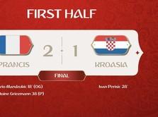 Highlights Babak I: Prancis Unggul 2-1