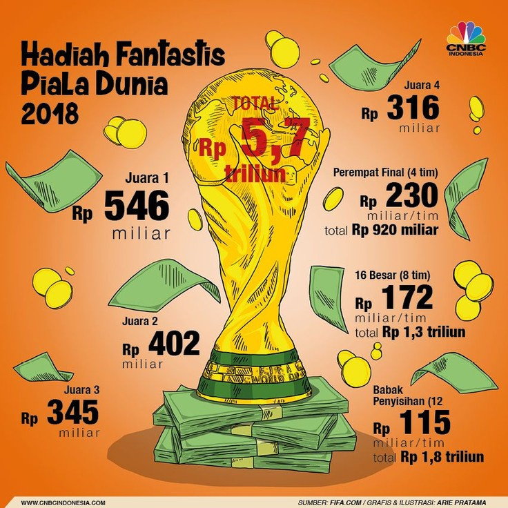 Hadiah Fantastis Piala Dunia 2018, Capai Rp 5,7 T