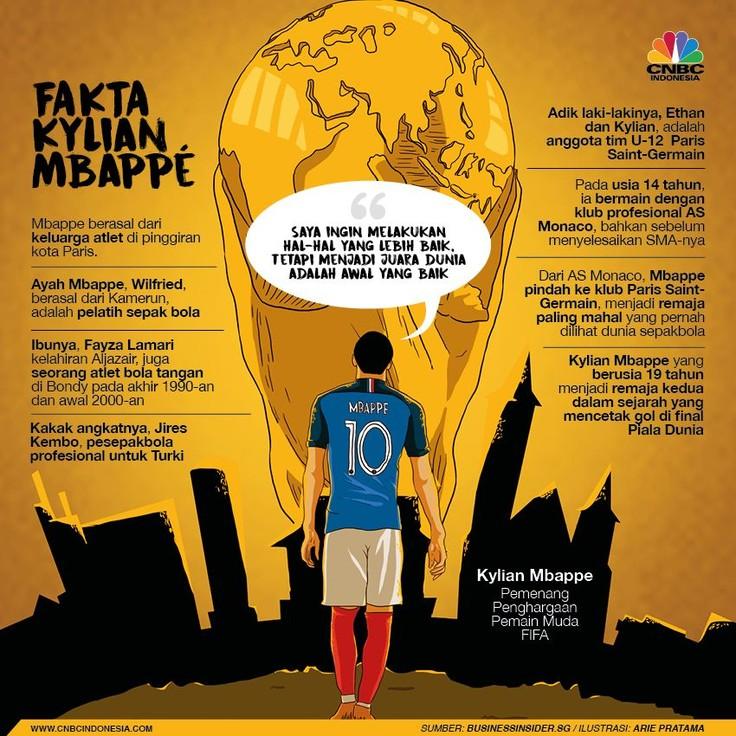 Berikut sejumlah fakta tentang sang bintang muda, Kylian Mbappe.