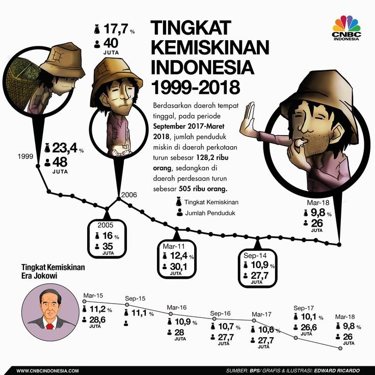 Jokowi Bawa Tingkat Kemiskinan Terendah Sejak Reformasi