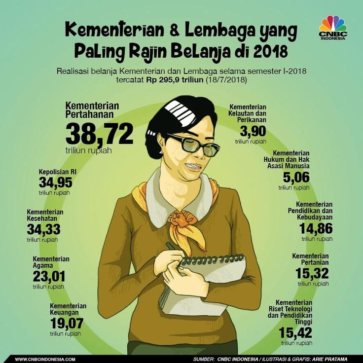 Kementerian Kesehatan yang paling aktif mencapai Rp 34,33 triliun (58,09% dari target) dan Kementerian Hukum & HAM Rp 5,06 triliun (47,79% dari target).