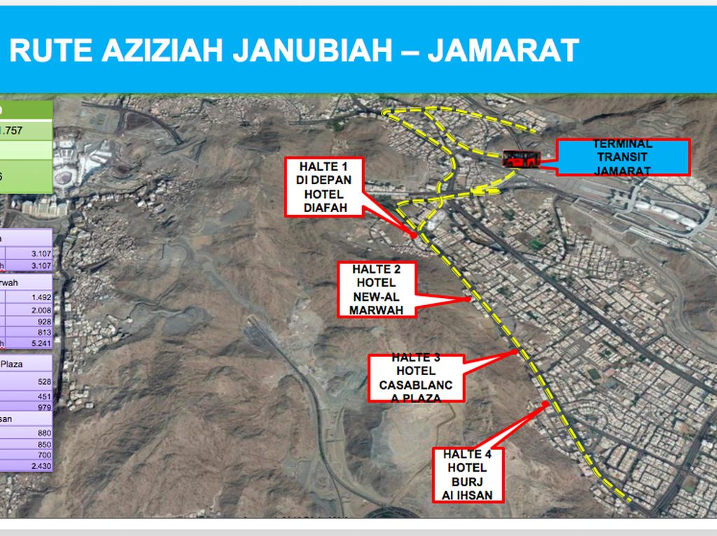 Rute pertama menghubungkan Azizih Janubiah-Jamarat
