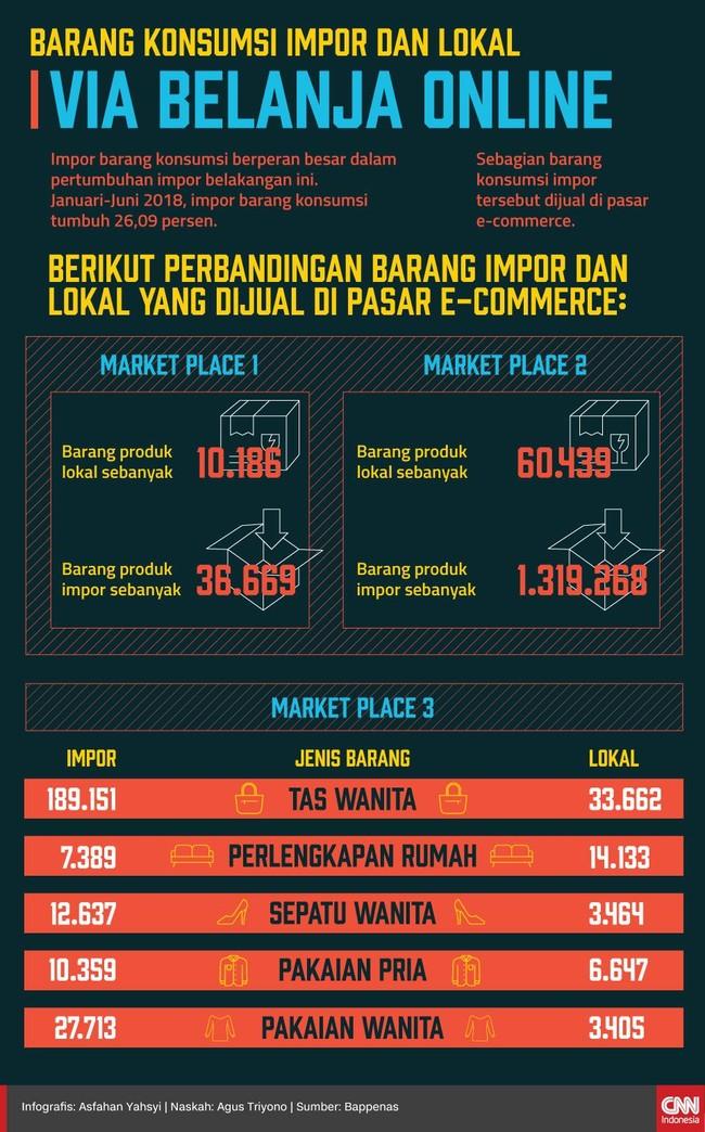 Barang Konsumsi via Belanja Online: Impor Versus Lokal