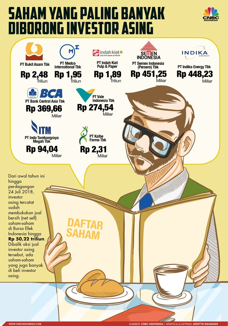 IHSG Sudah Koreksi 6,6%, Ini Saham yang Borong Investor Asing