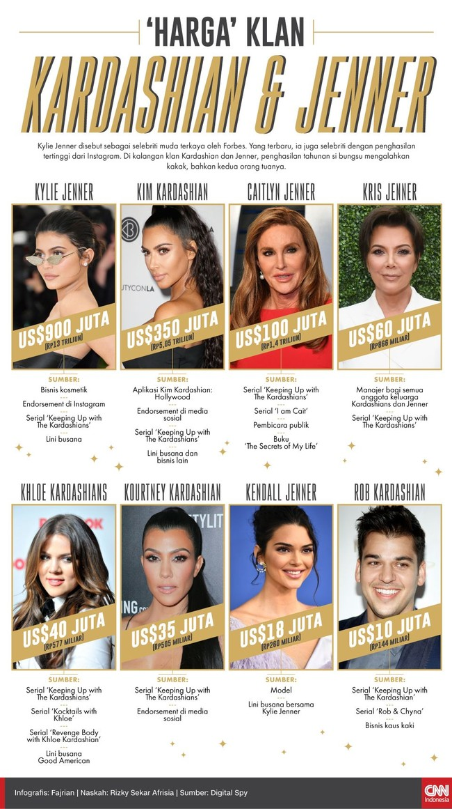'Harga' Klan Kardashian dan Jenner