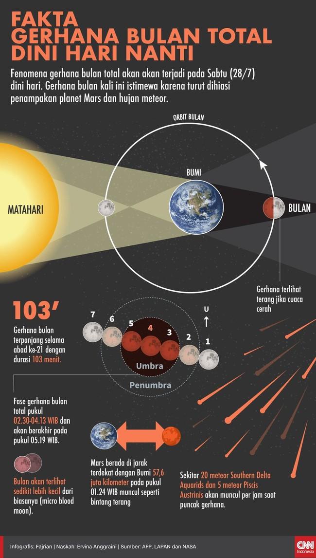 Fakta Gerhana Bulan Total Dini Hari Nanti
