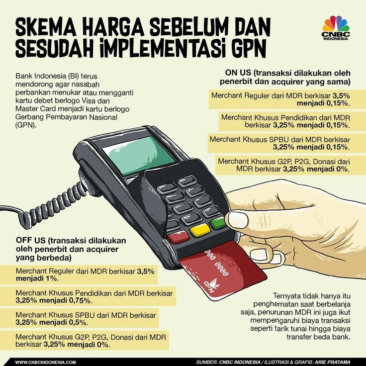 Perbankan mengajak masyarakat menukarkan kartu debitnya menjadi GPN mulai 30 Juli hingga 3 Agustus 2018.