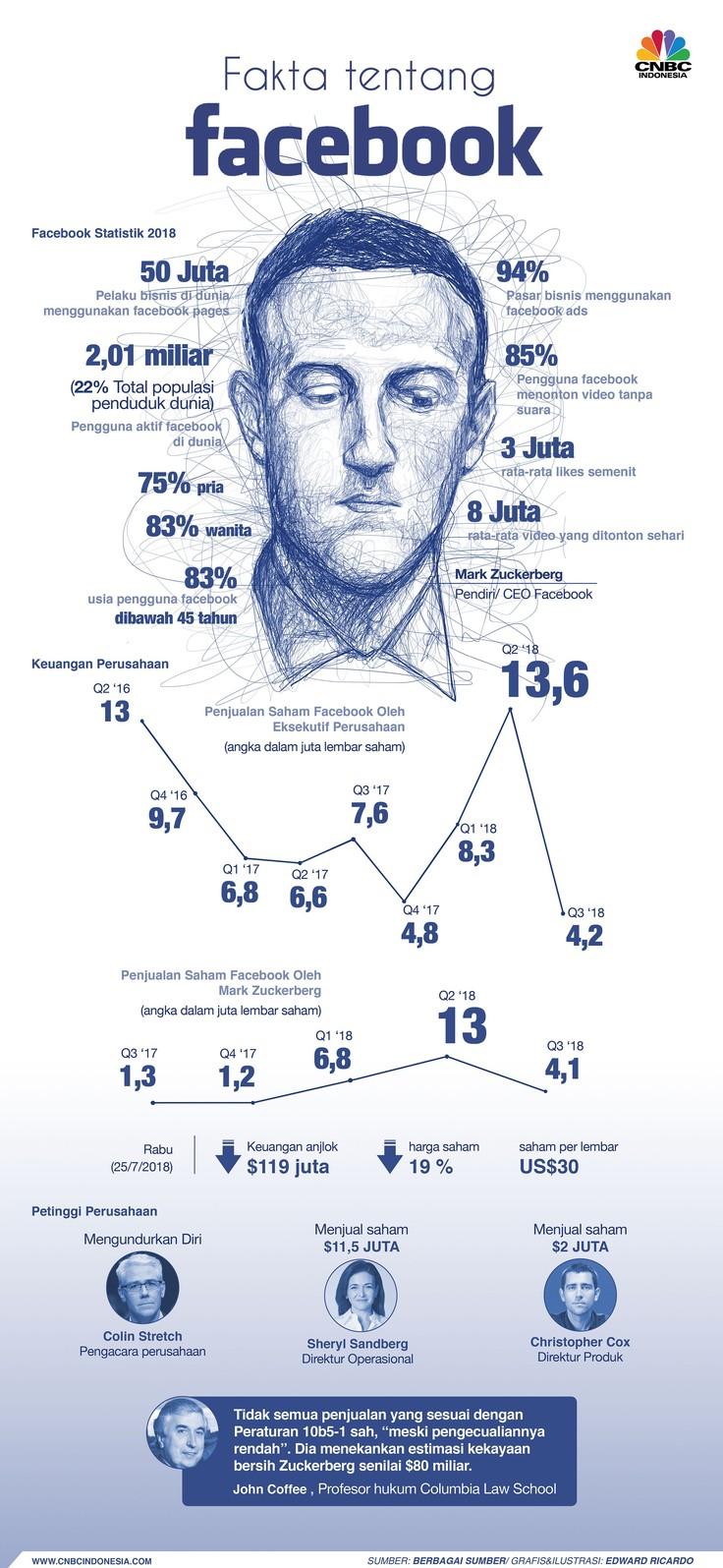 Fakta-Fakta Menarik Facebook di Tahun 2018