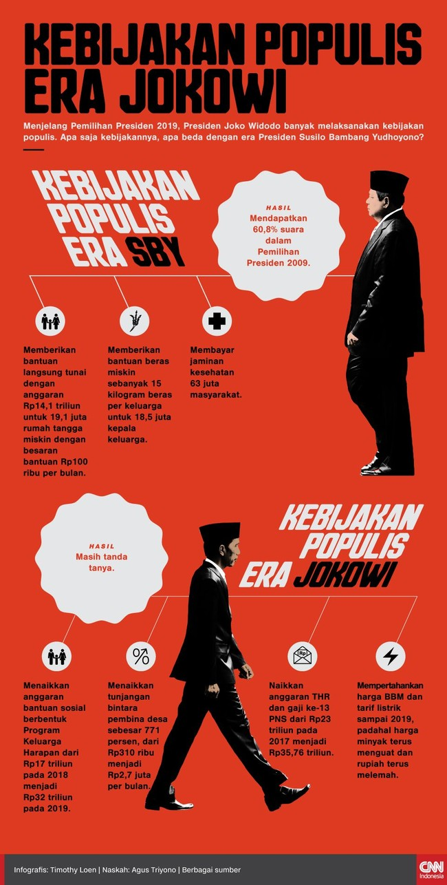 Rentetan Kebijakan Populis Jokowi Jelang Pilpres 2019