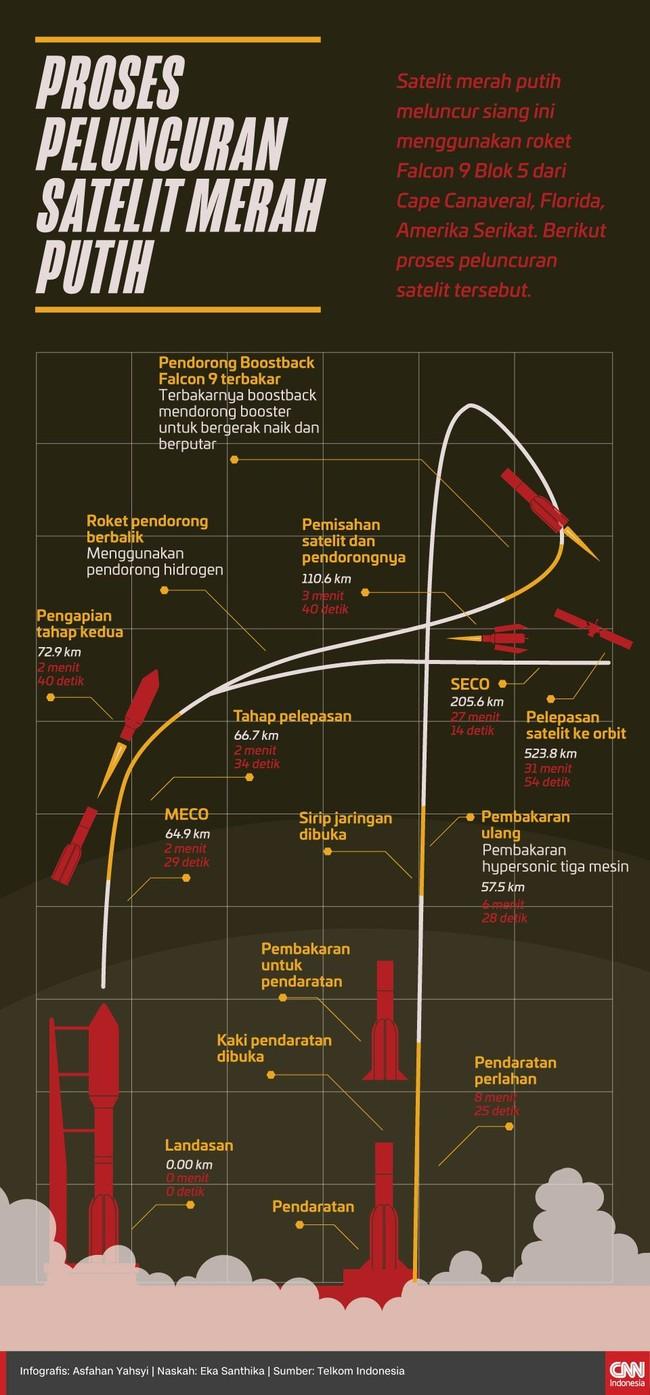 INFOG: Proses Peluncuran Satelit Merah Putih