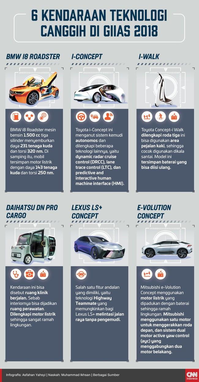 6 Kendaraan Teknologi Canggih di GIIAS 2018