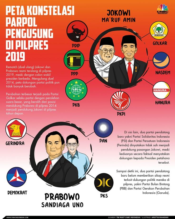 Begini konstelasi partai politik pendukung masing-masing pasangan.