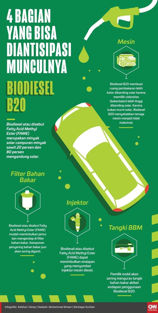 4 Bagian yang Bisa Diantisipasi Munculnya Biodiesel B20