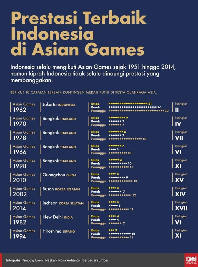 INFOGRAFIS: 10 Prestasi Terbaik Indonesia di Asian Games