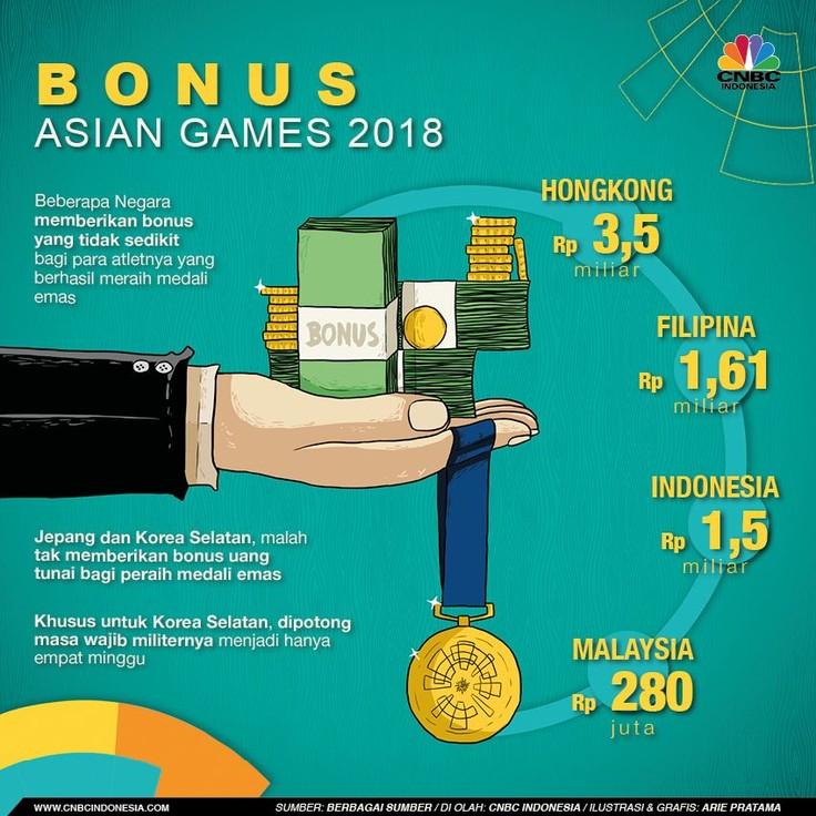 Selain mendapat medali saat menang pertandingan, para atlet Asian Games 2018 juga dijanjikan bonus hingga miliaran rupiah oleh pemerintah mereka.