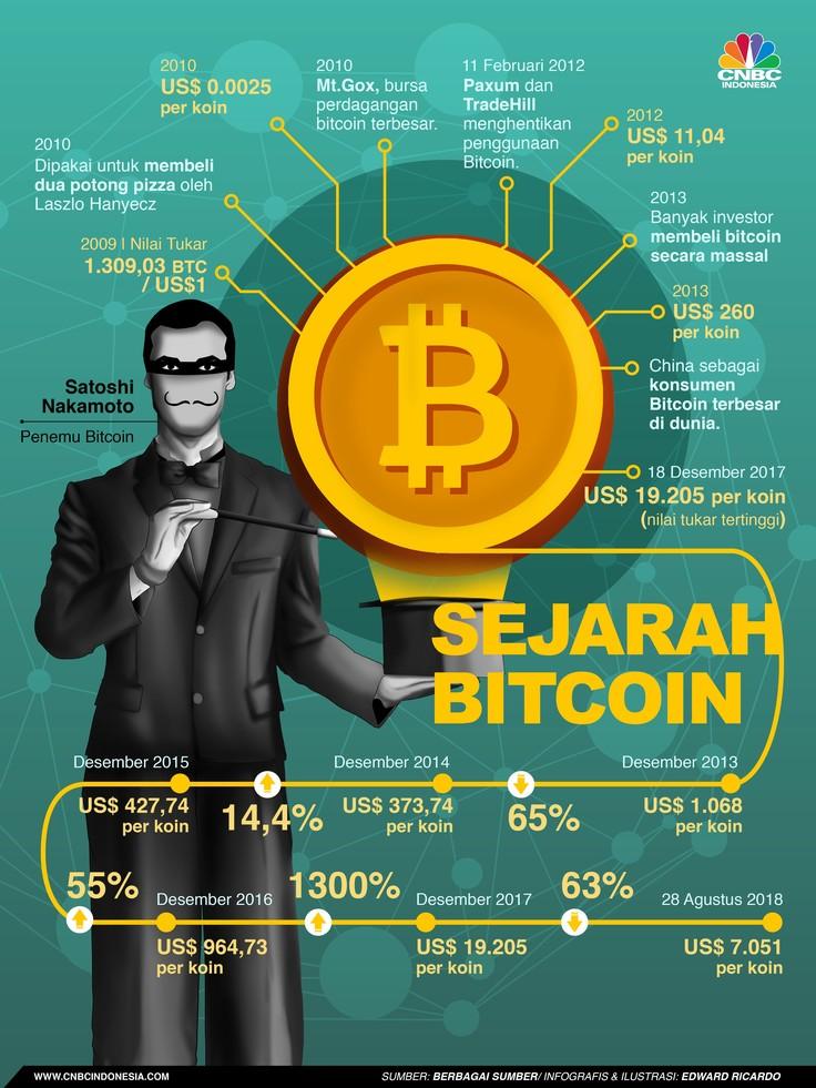 Bitcoin bisa membuat investor dan trader bisa kaya dalam semalam tetapi juga bisa jatuh miskin dalam semalam pula. Berikut