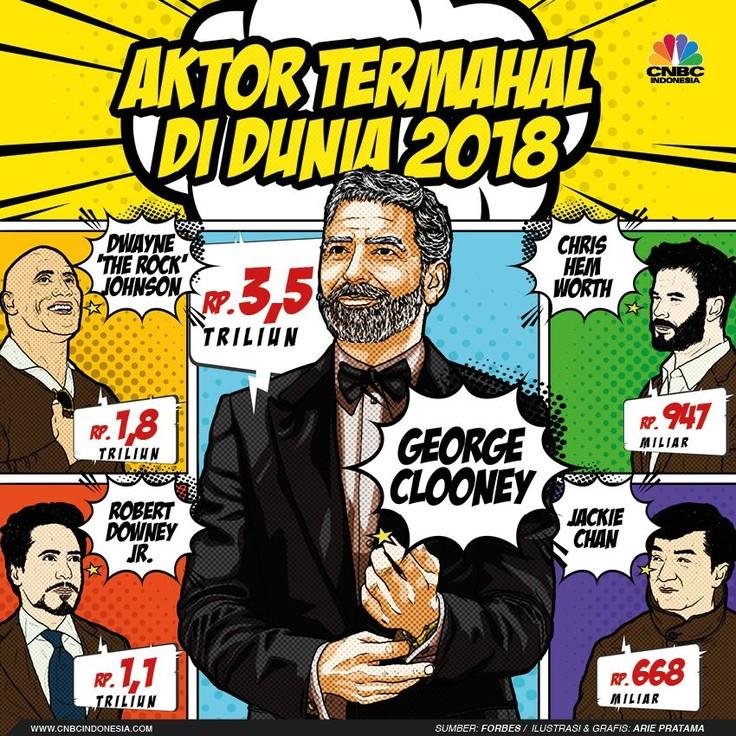 George Clooney menjadi aktor dengan bayaran termahal di 2018.