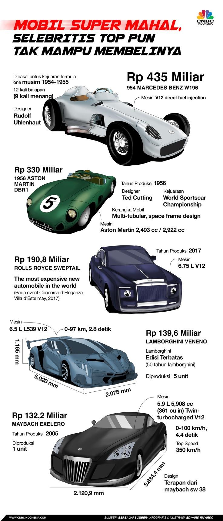 Ini Deretan Mobil Mewah Seharga Ratusan Miliar Rupiah