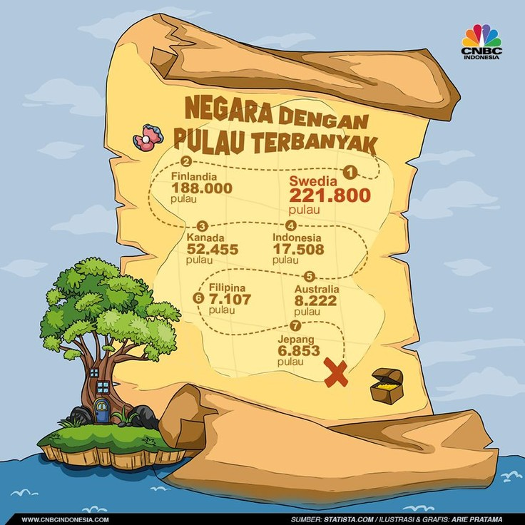 Berikut negara dengan jumlah pulau terbanyak di Indonesia.