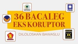 INFOGRAFIS: 36 Bakal Caleg Eks Koruptor Diloloskan Bawaslu