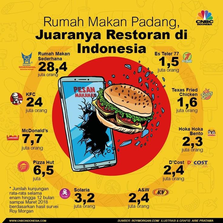Restoran Padang Sederhana menjadi yang terfavorit di kalangan masyarakat Indonesia menurut survei Roy Morgan.