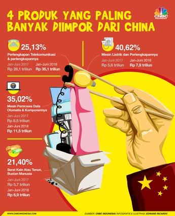 Defisit Dagang RI dengan China Semakin Melebar, Apa Sebabnya?