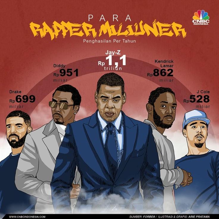 Siapa saja rapper dengan penghasilan terbesar, simak infografis berikut ini.