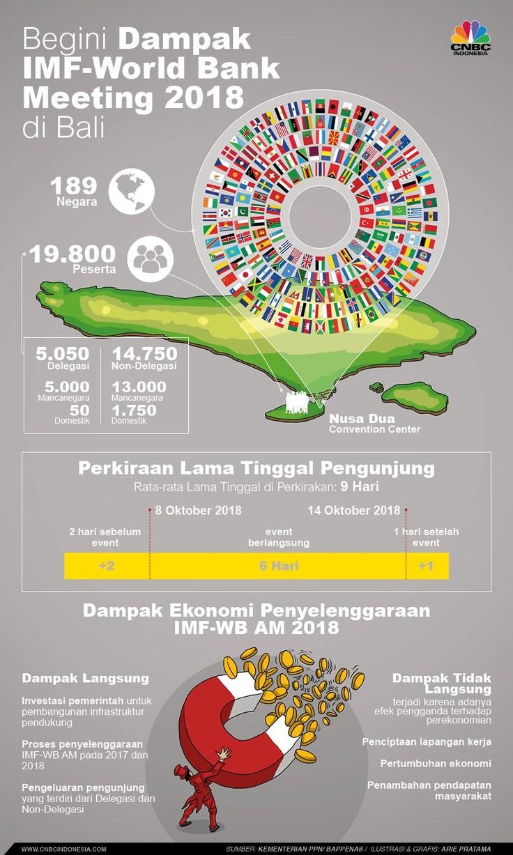Indonesia akan jadi tuan rumah IMF-World Bank Annual meeting Oktober 2018 mendatang.