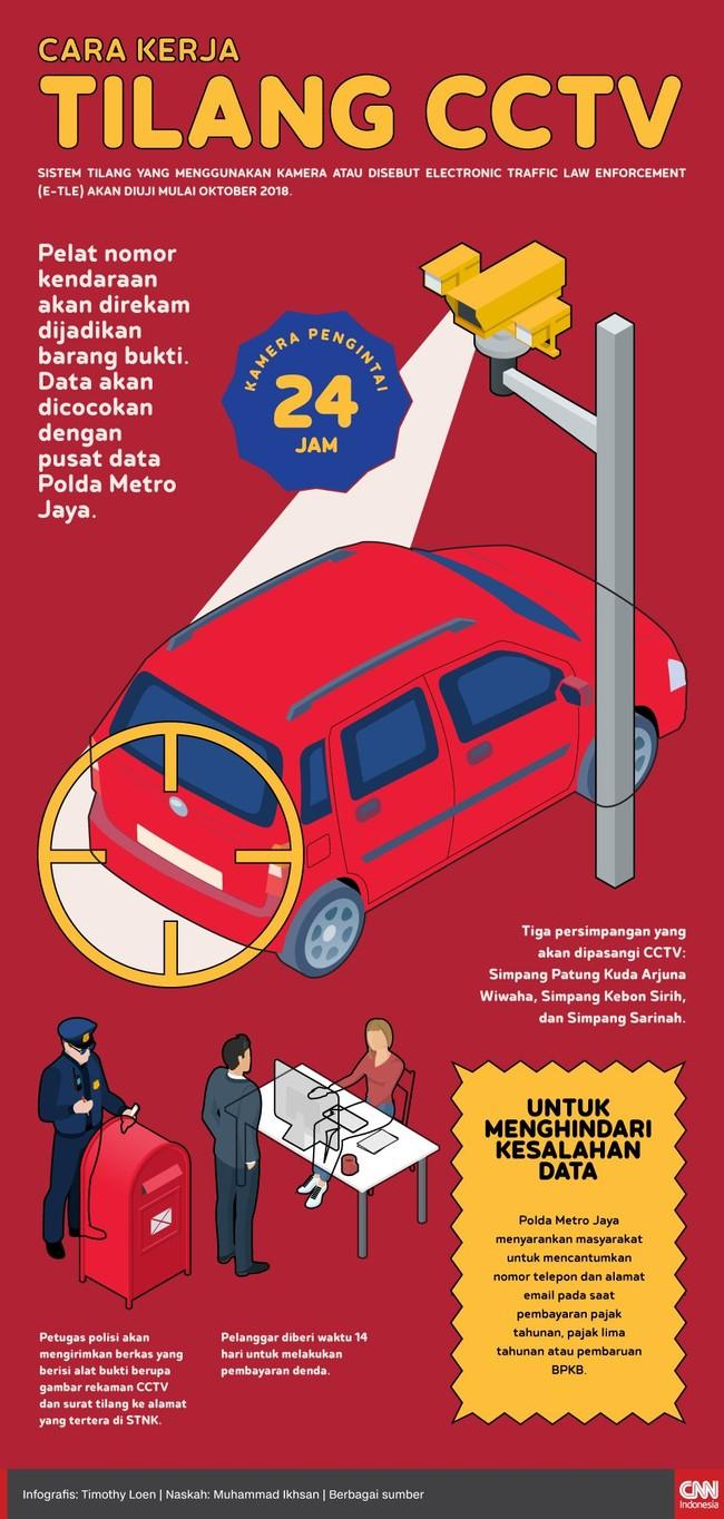 INFOGRAFIS: Cara Kerja Tilang CCTV di Jakarta
