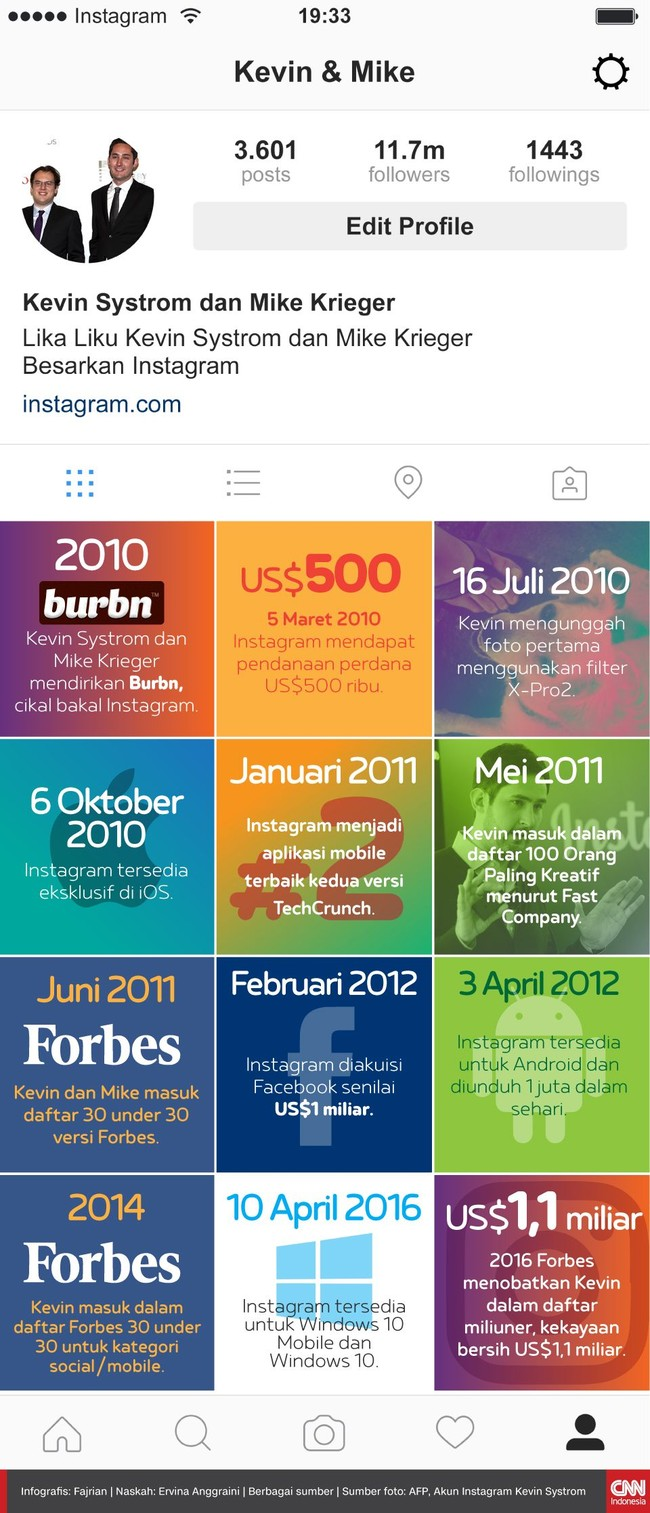 Lika Liku Kevin Systrom dan Mike Krieger Besarkan Instagram