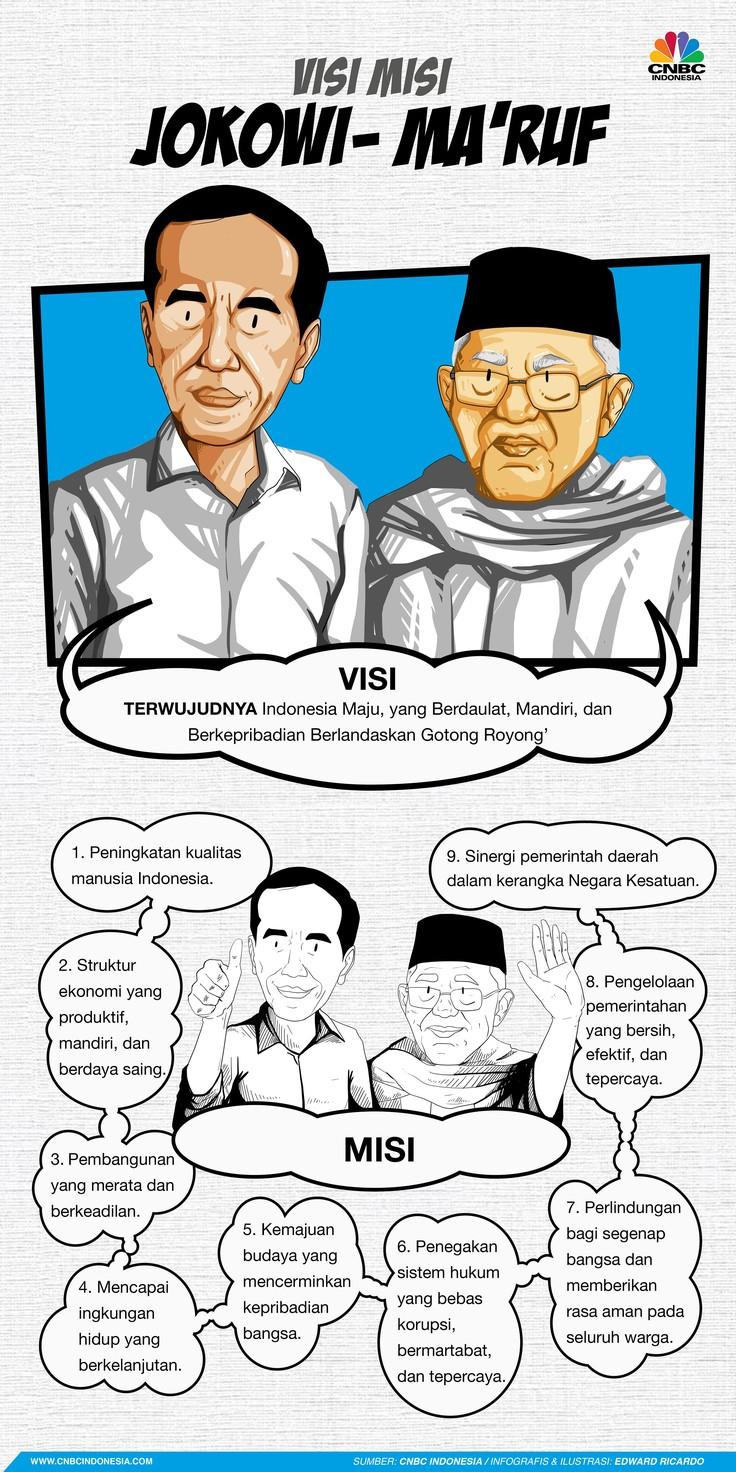 Capres Joko Widodo dan Calon Wakil Presiden Cawapres Ma'ruf Amin telah merumuskan visi-misi untuk pemilihan presiden 2019