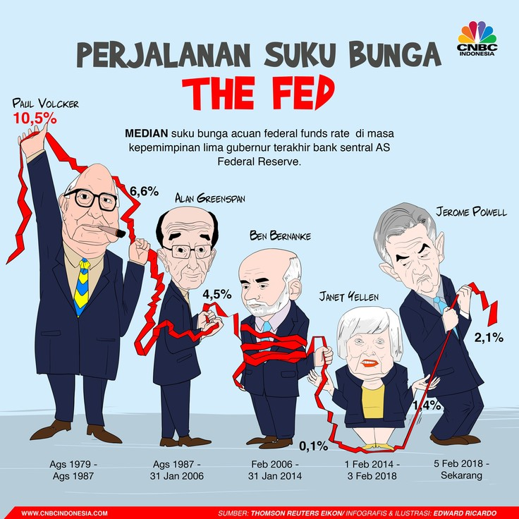 Pergerakan suku bunga acuan bank sentral AS Federal Reserve/ The Fed sejak tahun 1979.