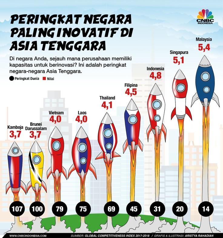Negara Paling Inovatif di Asia Tenggara
