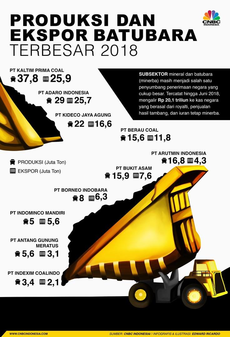 Berikut adalah daftar 10 perusahaan tambang dengan produksi dan ekspor batu bara terbesar di RI