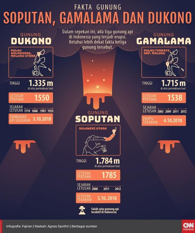 INFOGRAFIS: Fakta Gunung Soputan, Gamalama dan Dukono